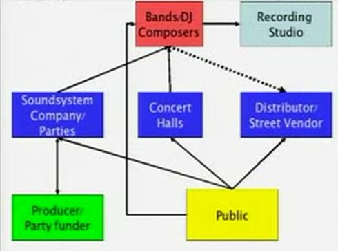 Il modello di business del Tecnobrega